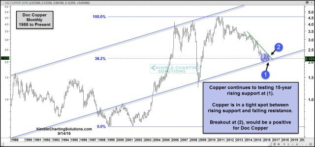 copper-testing-15-year-rising-support-sept-14
