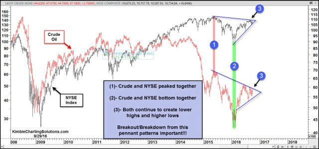 crude-nyse-remain-inside-pennant-pattern-sept-29