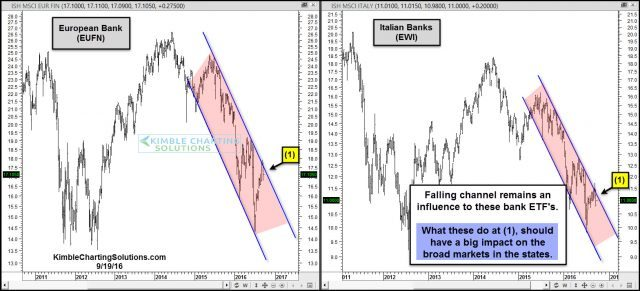 eufn-and-ewi-testing-falling-resistance-sept-19
