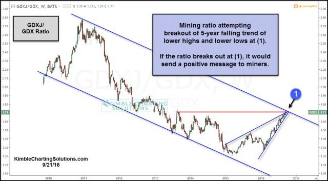 gdxj-gdx-attempting-breakout-sept-21