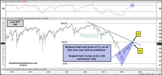 jnk-testing-rising-support-sept-13