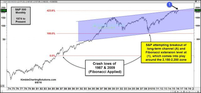 joe-friday-spx-testing-resistance-off-1987-and-2009-lows-sept-9
