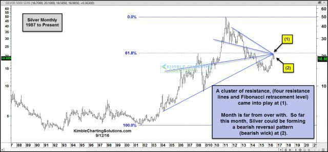 silver-backing-off-from-resistance-cluster-sept-12