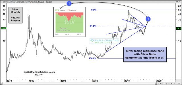 silver-facing-resistance-cluster-with-silver-bulls-easy-to-find-sept-27