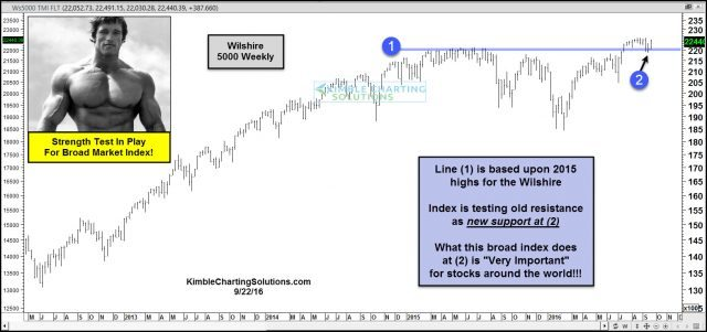 wilshire-5000-testing-new-support-at-all-time-highs-sept-22