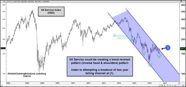 oil-service-index-attempting-two-year-falling-channel-breakout-oct-10