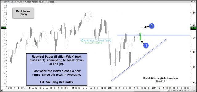 bank-index-bounces-off-new-support-oct-24
