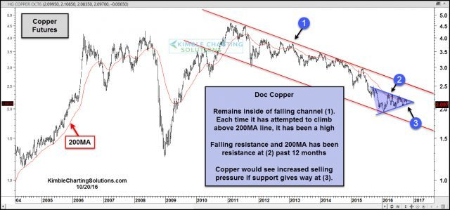 copper-testing-pennant-pattern-support-oct-20