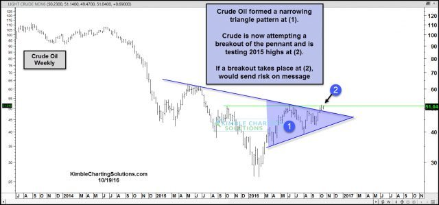 crude-oil-testing-2015-highs-oct-19