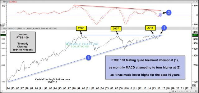 ftse-100-testing-quad-breakout-level-oct-27