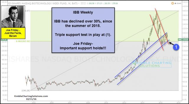 joe-friday-ibb-testing-triple-support-oct-21