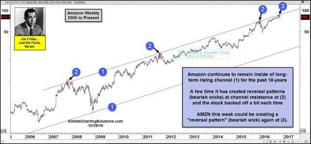 joe-friday-amazon-potential-reversal-pattern-at-resistance-oct-28