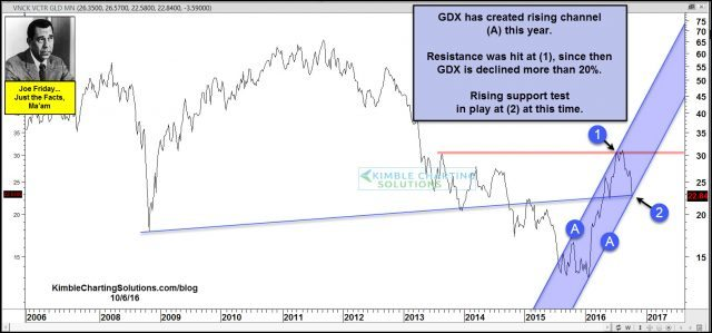 joe-friday-gdx-testing-rising-support-oct-7