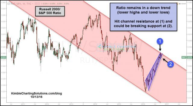 russell-spy-ratio-hit-resistance-attempting-breakdown-oct-13