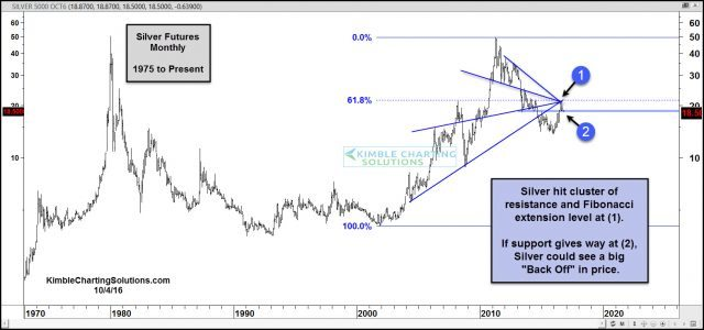 silver-backing-off-from-resistance-support-test-in-play-oct-4