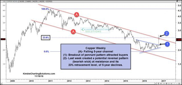 copper-reversal-pattern-at-5-year-falling-resistance-nov-16
