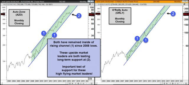 auto-parts-companies-testing-steep-rising-support-nov-1