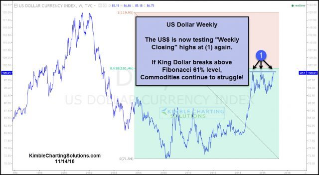 dollar-testing-61-fib-breakout-level-nov-14