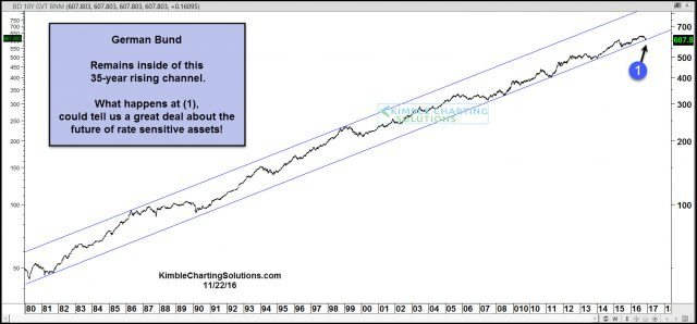 german-bund-35-year-rising-channel-support-test-nov-22