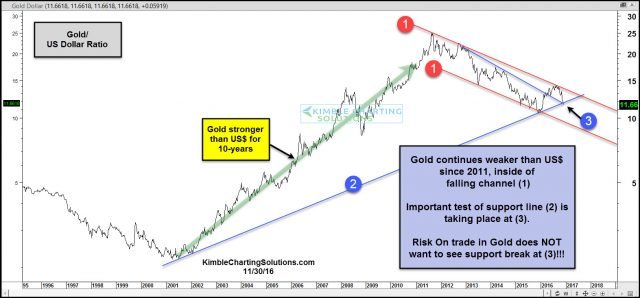 gold-dollar-ratio-testing-important-support-nov-30