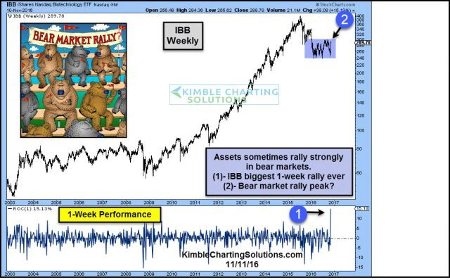 ibb-just-experince-bear-market-rally-biggest-1-week-rally-ever-nov-11