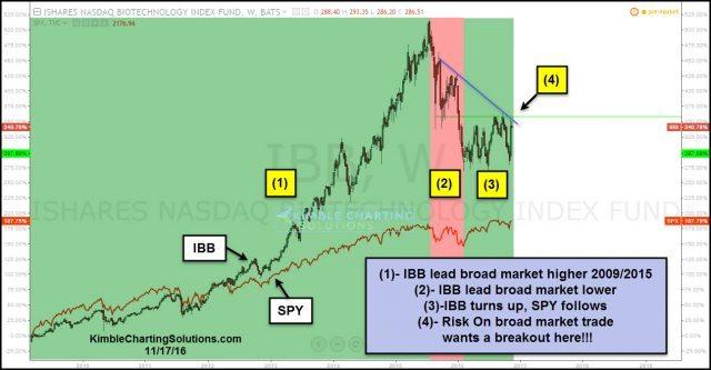 ibb-leader-over-spy-testing-key-resistance-level-nov-17