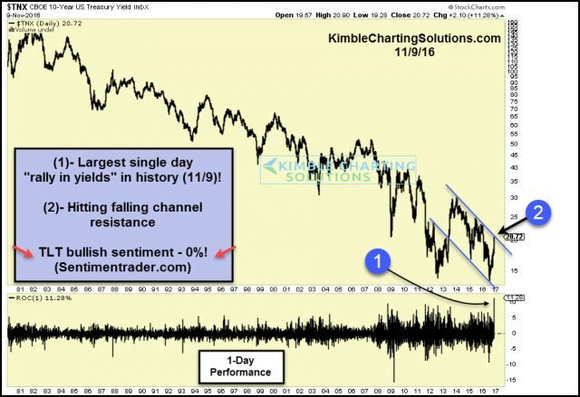 yields-sharpest-single-day-rally-in-history-nov-9