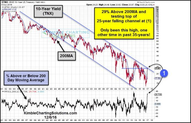 10-year-yield-29-percent-above-200ma-line-dec-6