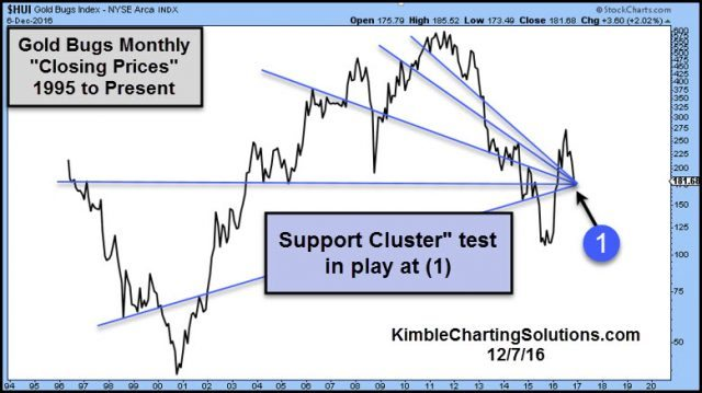gold-bugs-support-cluster-test-in-play-dec-7