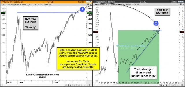 ndx-and-ndx-spy-ratio-testing-breakout-levels-dec-1