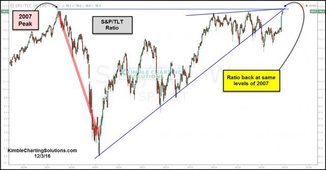 stock-bond-ratio-back-at-2007-highs-different-this-time-dec-3