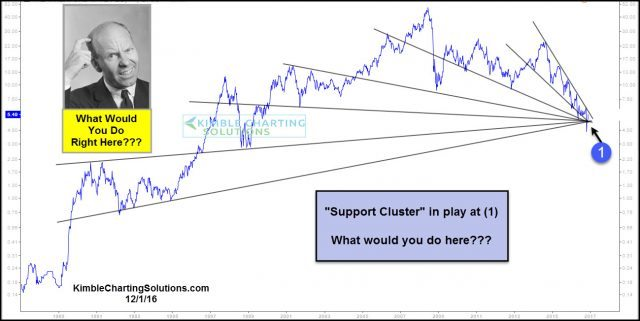 what-would-you-do-here-support-cluster-test-dec-1