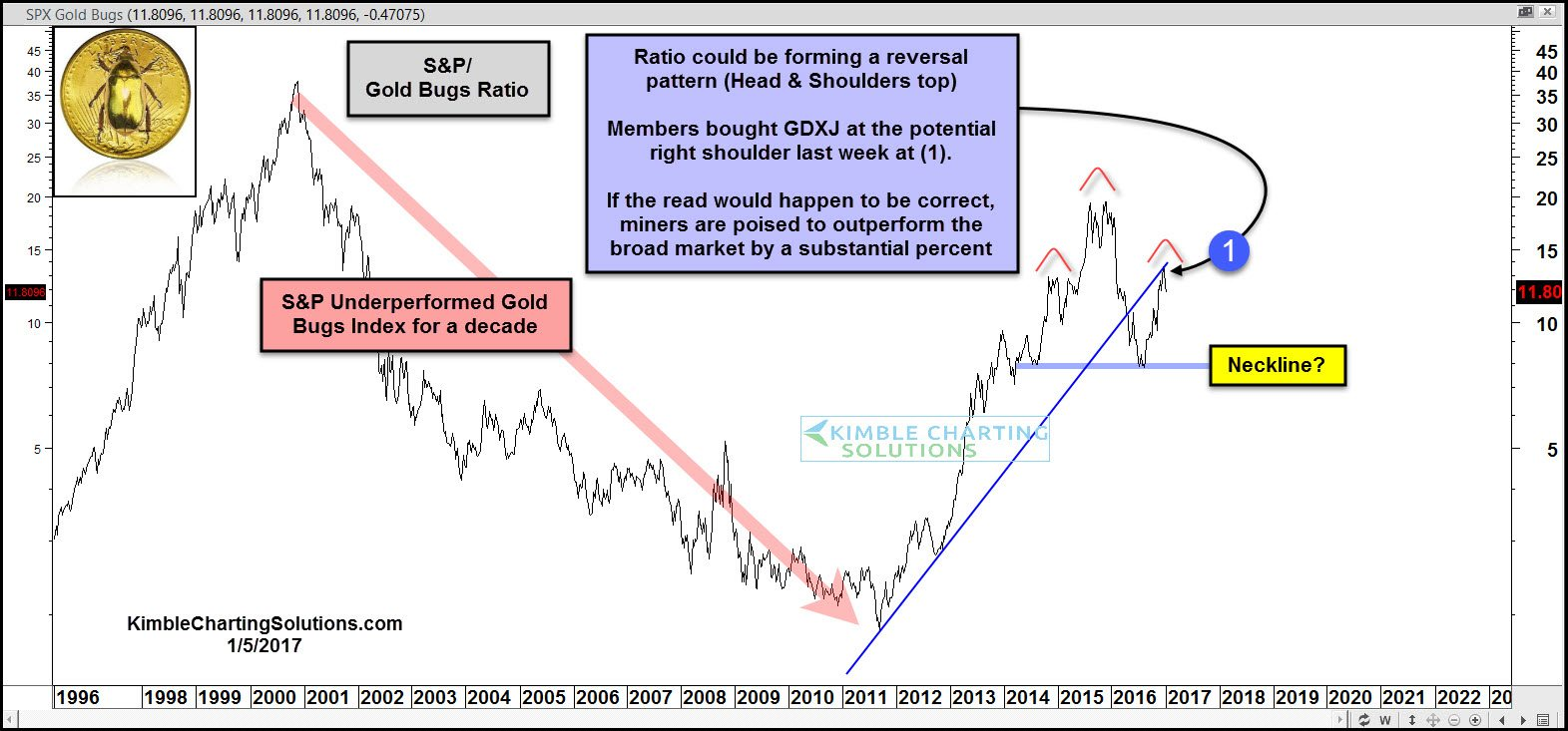 King Dollar potentially topping out here! » Kimble Charting Solutions