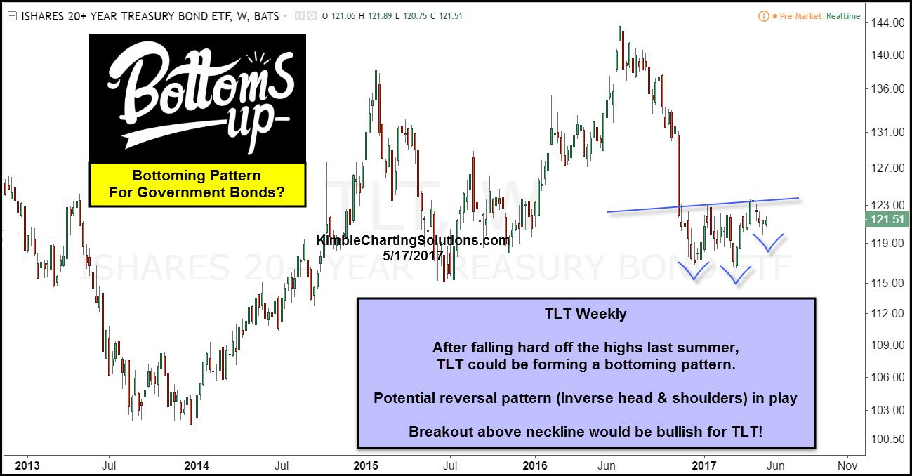 Bonds; Bottoms up action, reversal pattern in play ...