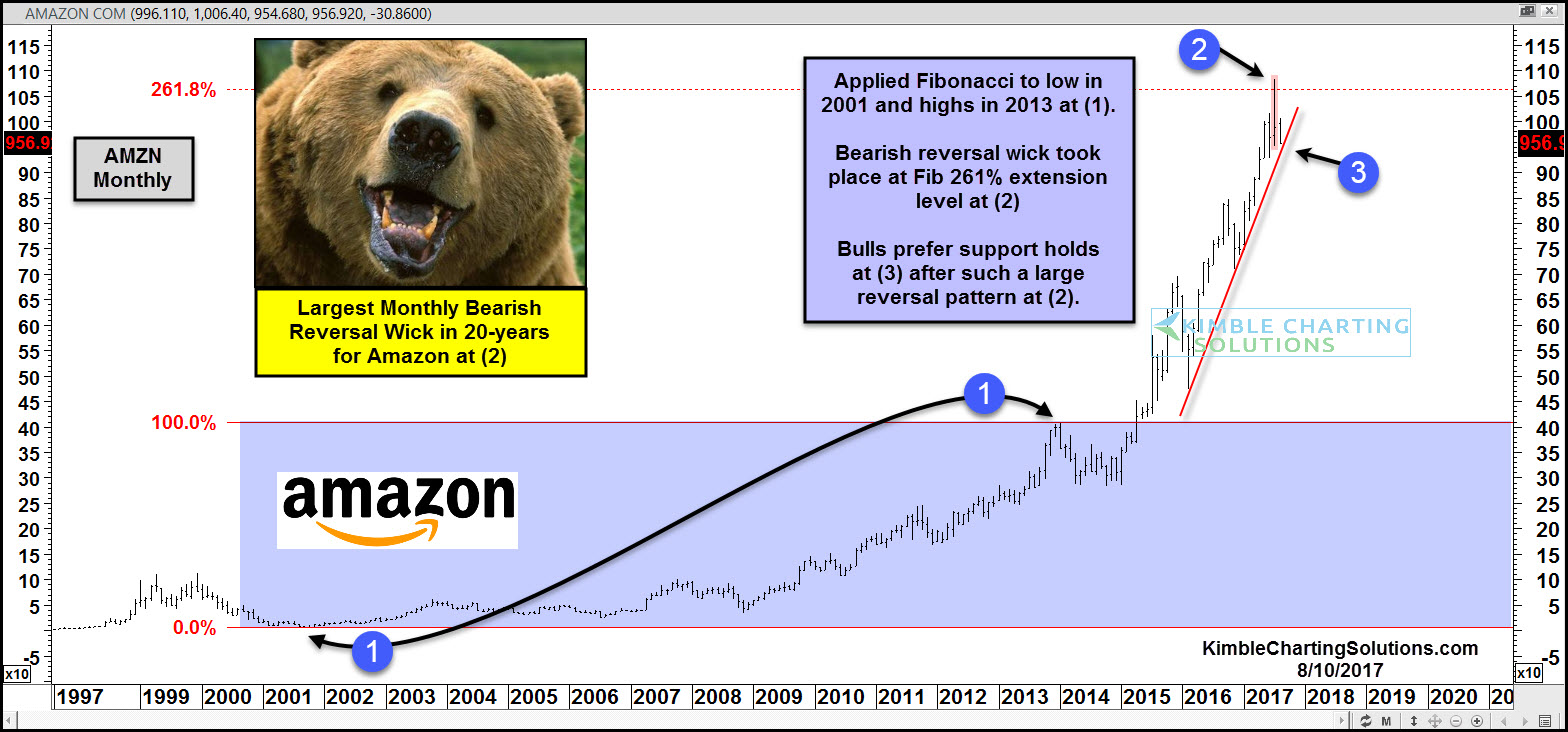 monthly chart on amazon, chris kimble post
