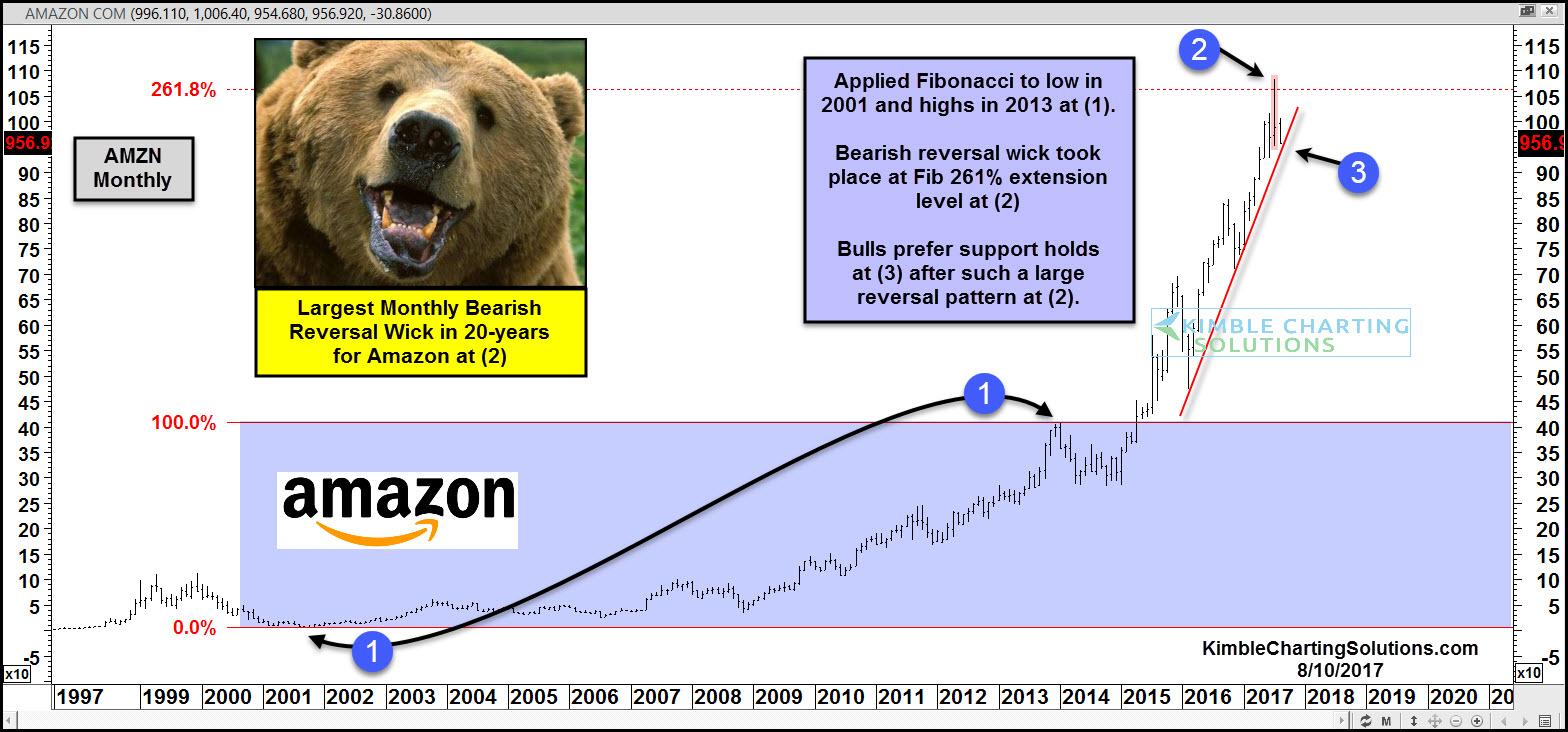 monthly chart on amazon, chris kimble post