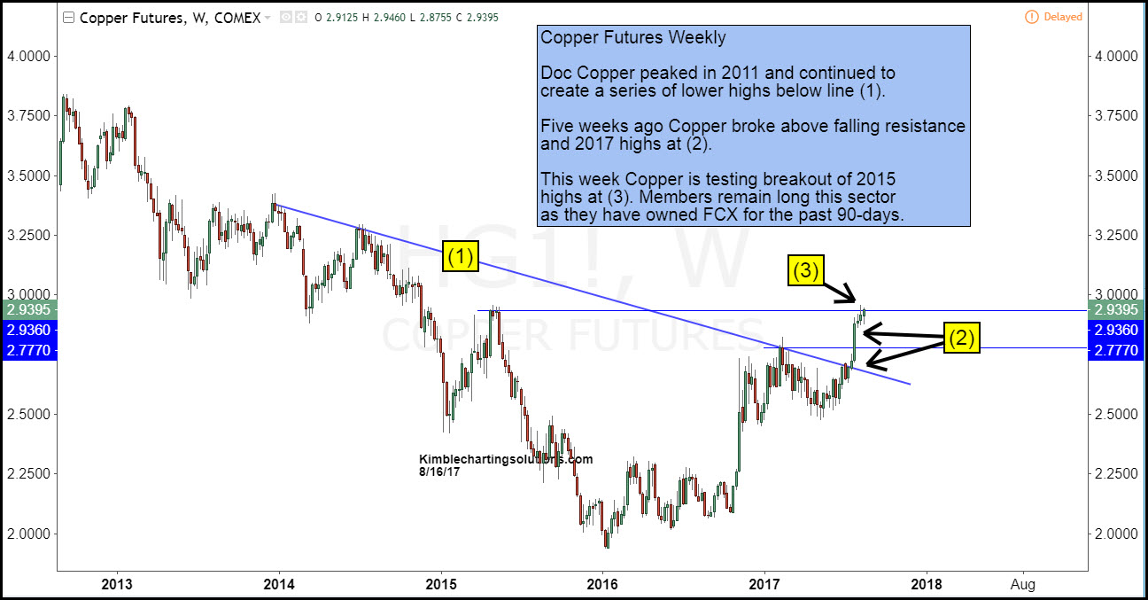 Copper futures weekly