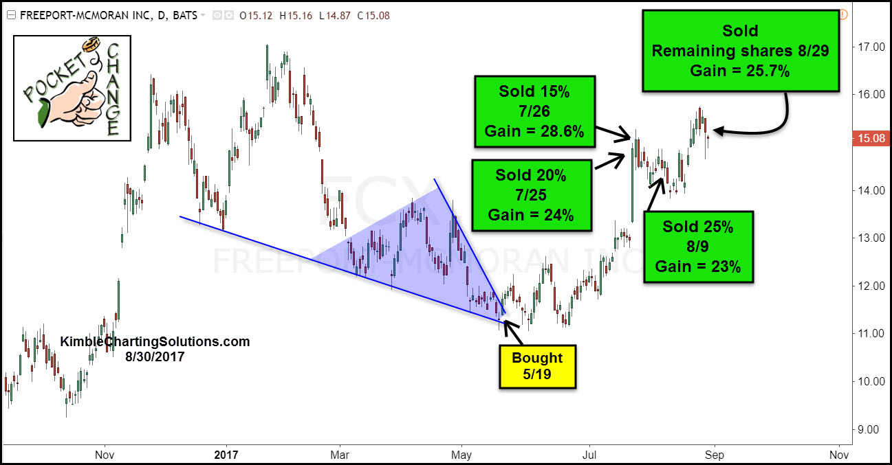 FCX weekly copper weekly, chris kimble chart