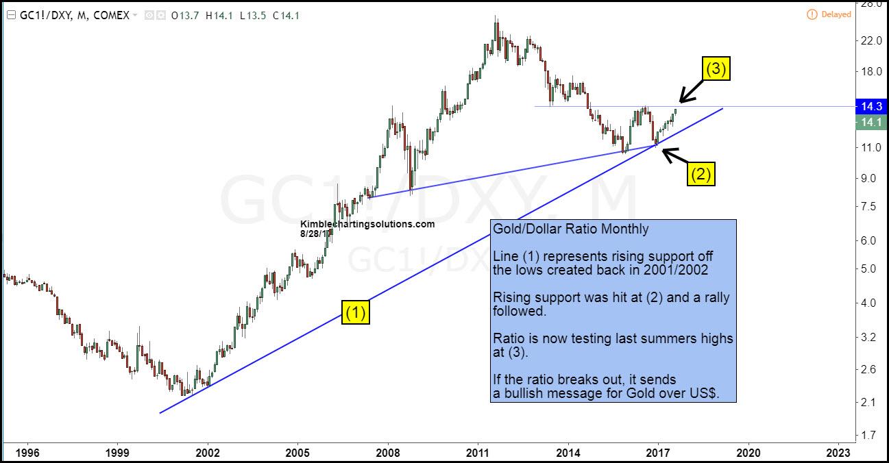 chart of gold dollar ratio chris kimble post