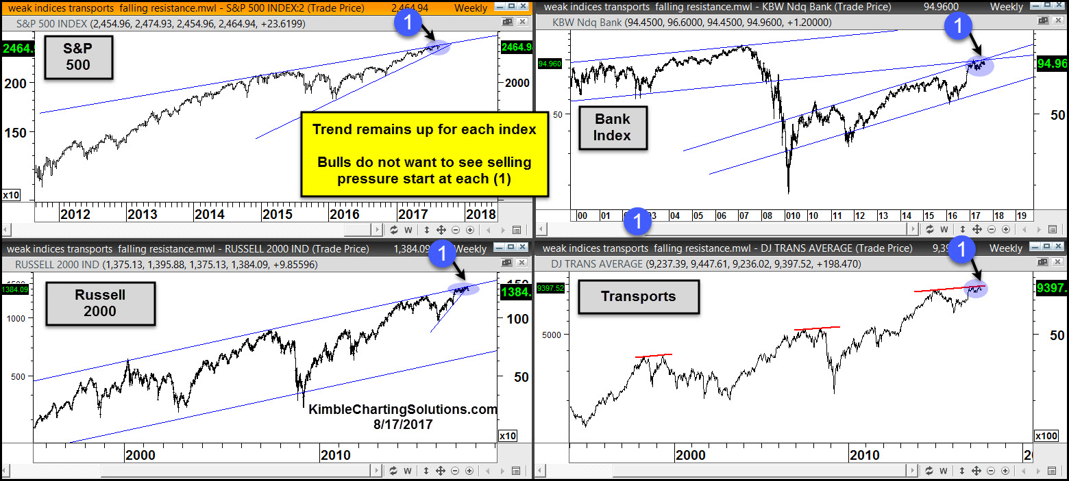 four charts S&P 500, bank index, transports, russell 2000, chris kimble chart