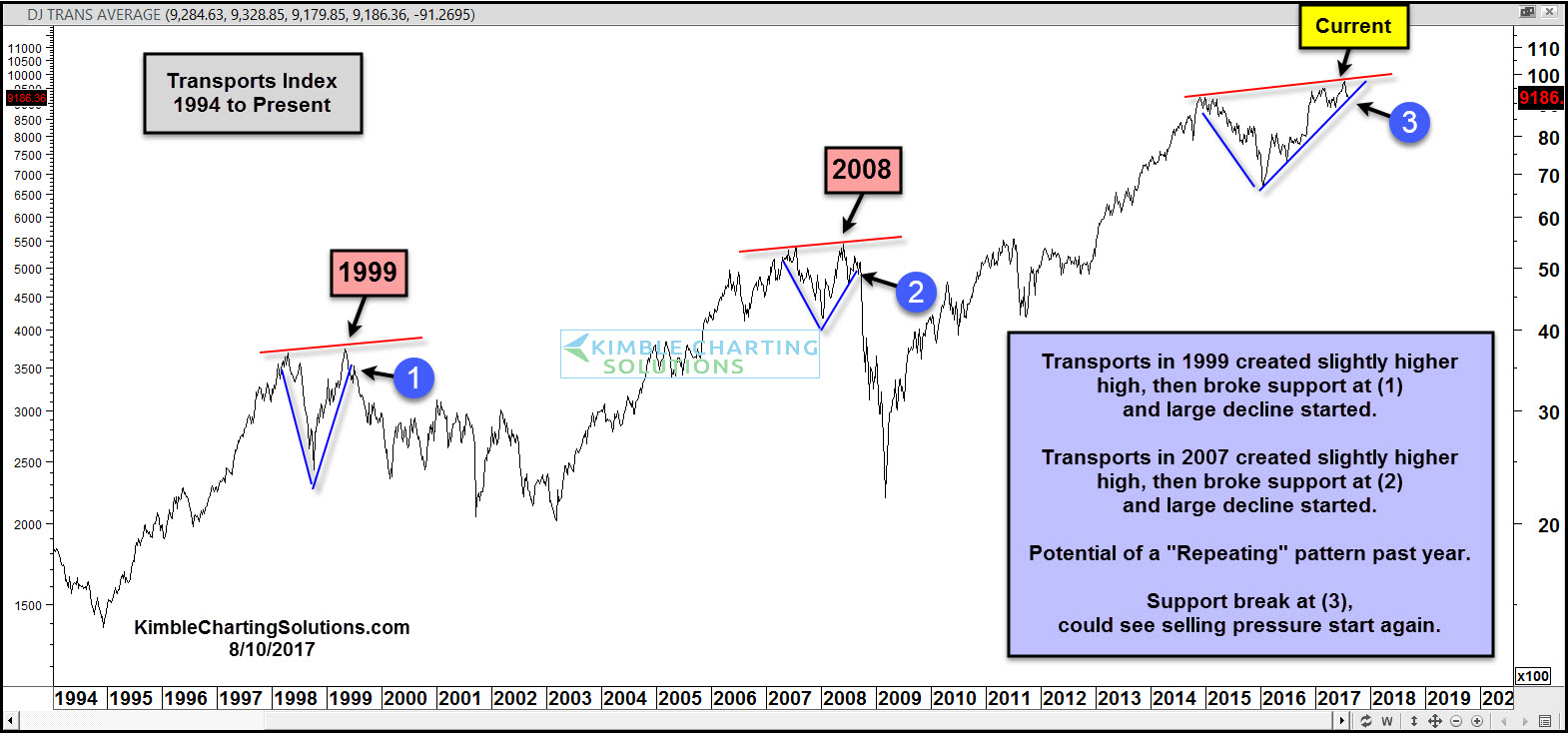 Dow Transports index chris kimble chart
