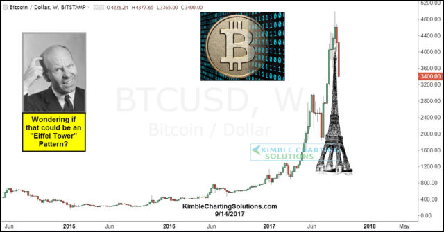 Bitcoin weekly BTCUSD, Chris kimble chart