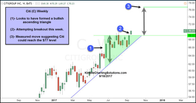 weeky chart of C citigroup, chris kimble chart