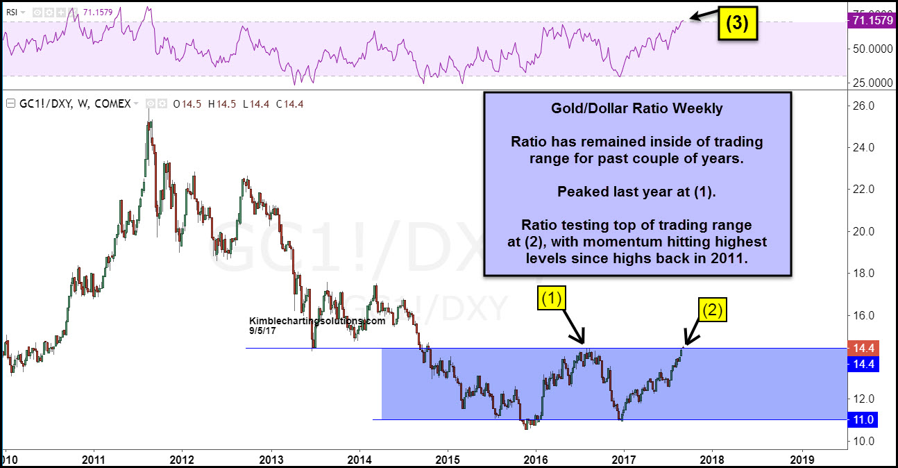 weekly chart of Gold dollar ratio