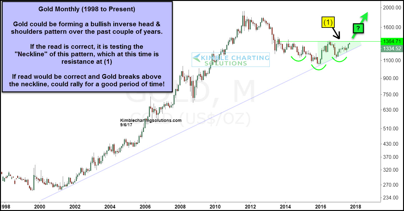 gold monthly, chris kimble chart