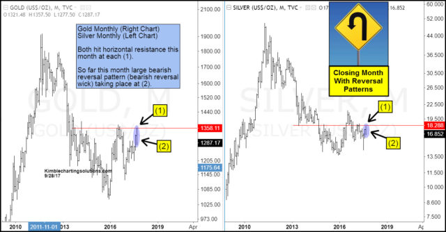 Gold and silver weekly charts