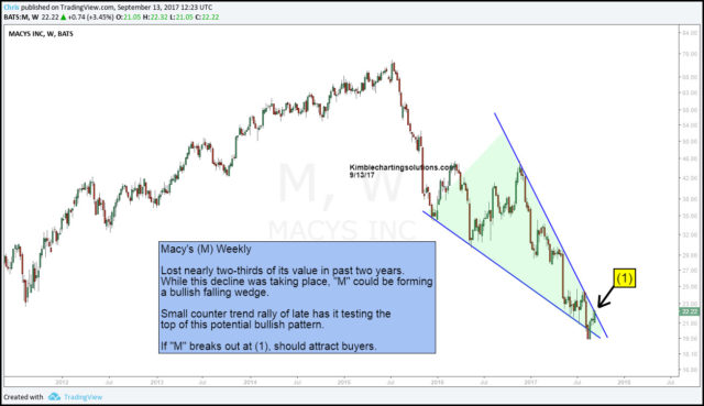 chart of Macys (M), chris kimble chart
