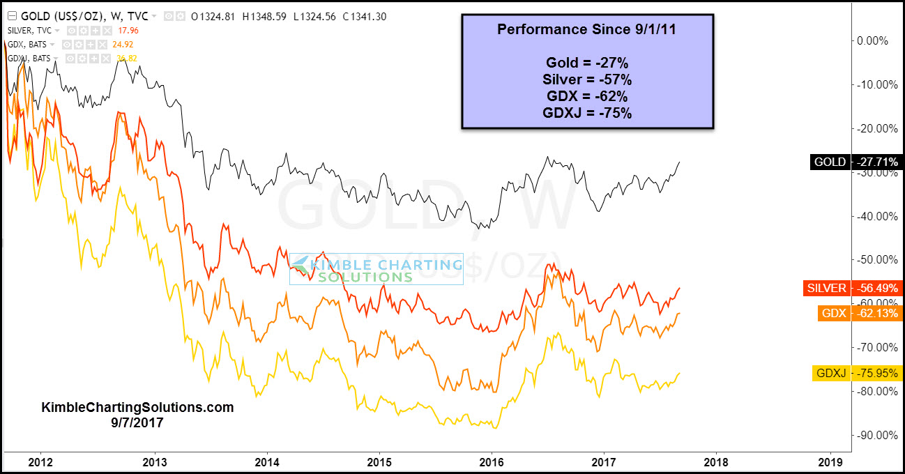 performance comparison gold silver miners, chris kimble chart