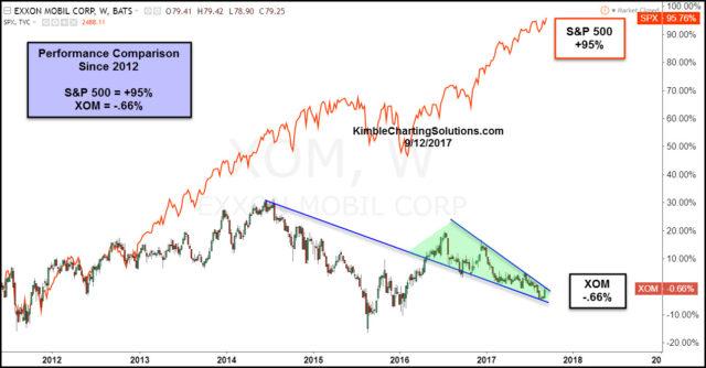 Performance chart comparison S&P 500 vs XOM