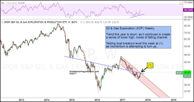 Oil & Gas Exploration ETF (XOP) Is Testing A Breakout Level - ETF Daily News